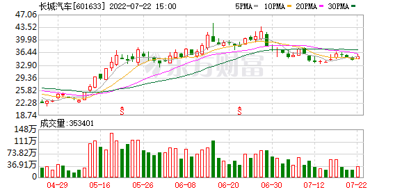 长城汽车(601633)K线图,股价走势