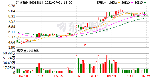 K图 sh601886