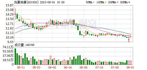 K图 sh601928