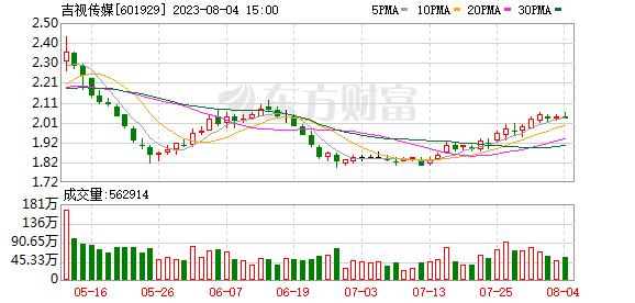K图 sh601929
