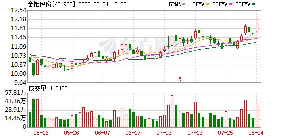 K图 sh601958