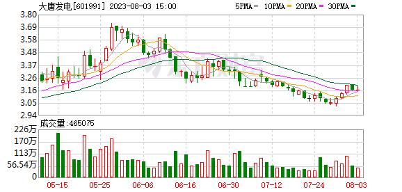 K图 sh601991