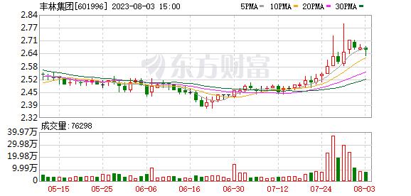 K图 sh601996