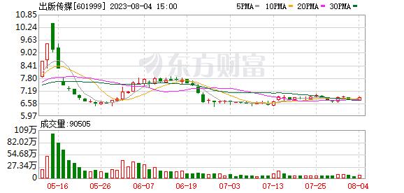K图 sh601999