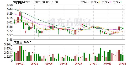 奥康国际(603001)K线图,股价走势