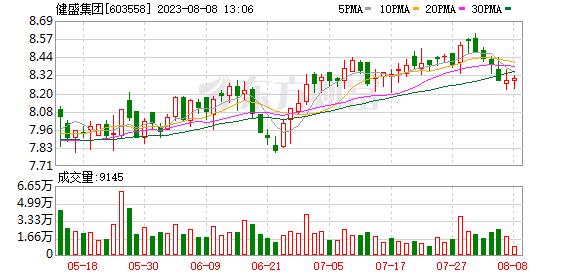 健盛集团(603558)K线图,股价走势