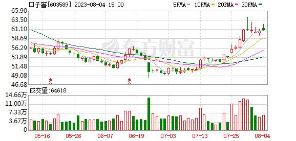 口子窖(603589)K线图,股价走势