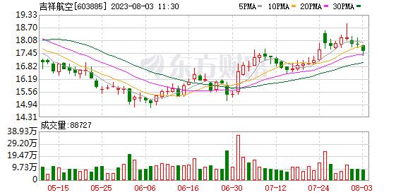吉祥航空(603885)K线图,股价走势