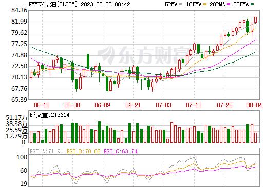 原油指数日K线图