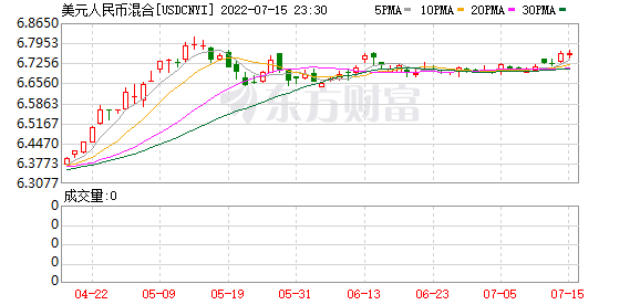 美元汇率周K线走势图