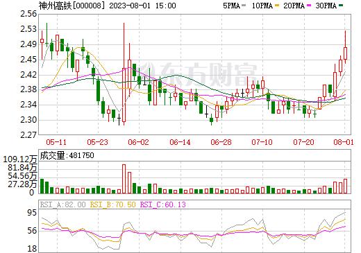 神州高铁(000008)