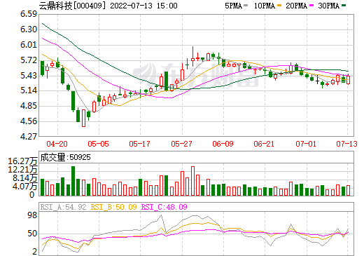 ST地矿(000409)