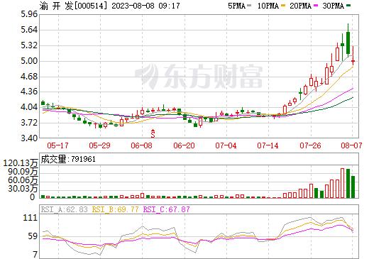 渝 开 发(000514)