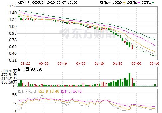 中天金融(000540)