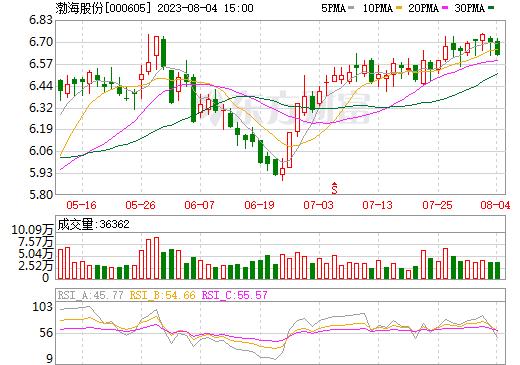 渤海股份(000605)