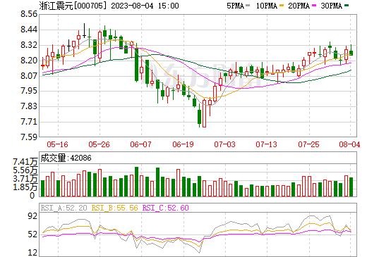 浙江震元(000705)