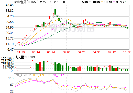 新华制药(000756)