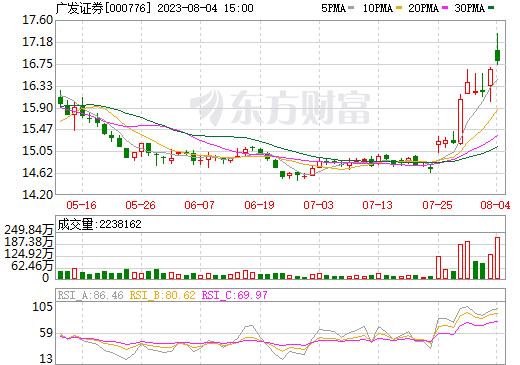 广发证券(000776)