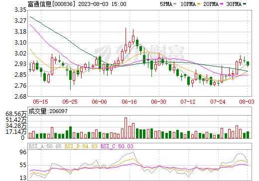 富通鑫茂(000836)