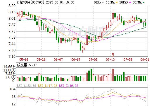 蓝焰控股(000968)