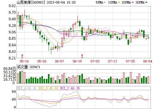 西山煤电(000983)