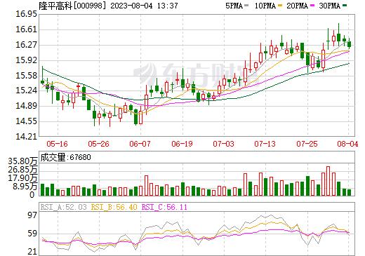 隆平高科(000998)
