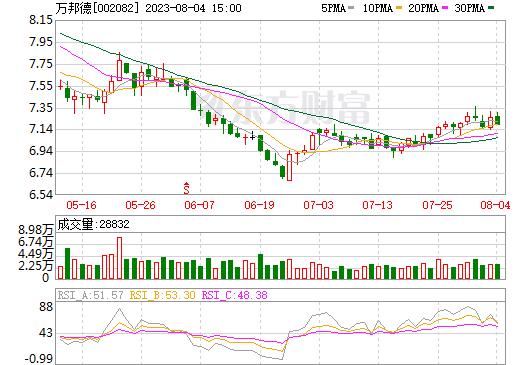 万邦德(002082)
