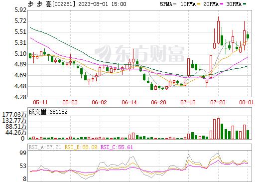 步 步 高(002251)