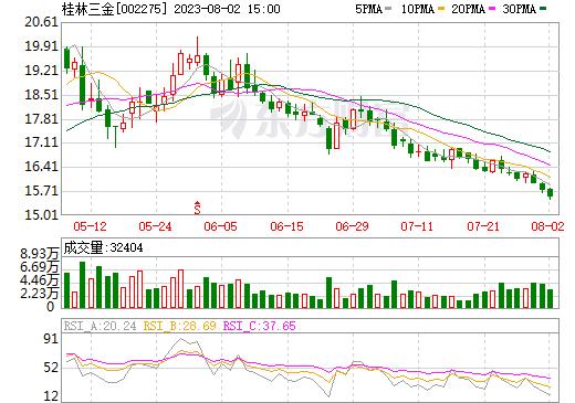 桂林三金(002275)
