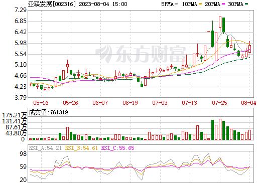 亚联发展(002316)