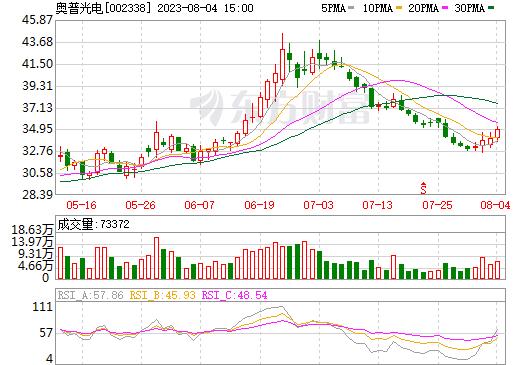 奥普光电(002338)