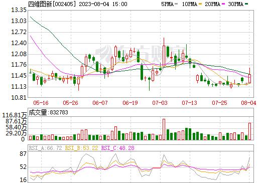 四维图新(002405)
