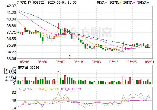 九安医疗(002432)