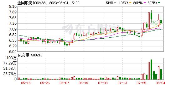 金固股份(002488)历史交易数据