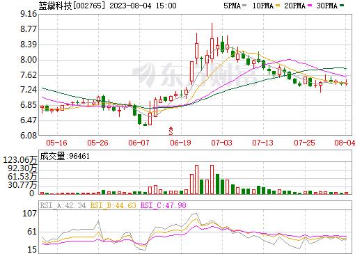 蓝黛传动(002765)