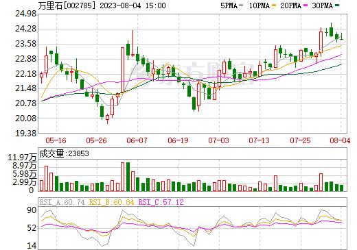万里石(002785)