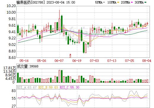 鹭燕医药(002788)