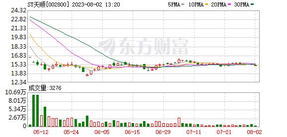 天顺股份(002800)龙虎榜数据(10-16)
