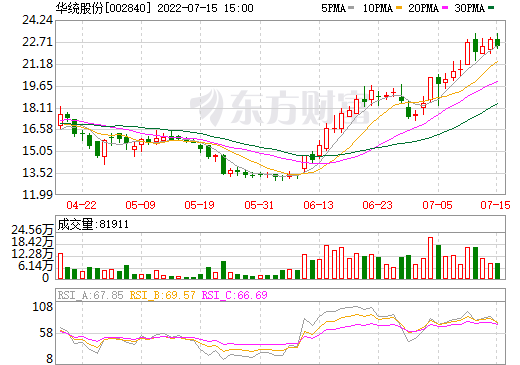 华统股份(002840)