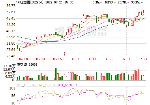 华阳集团(002906)