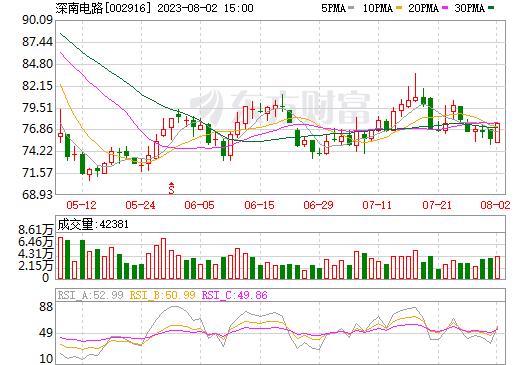 深南电路(002916)