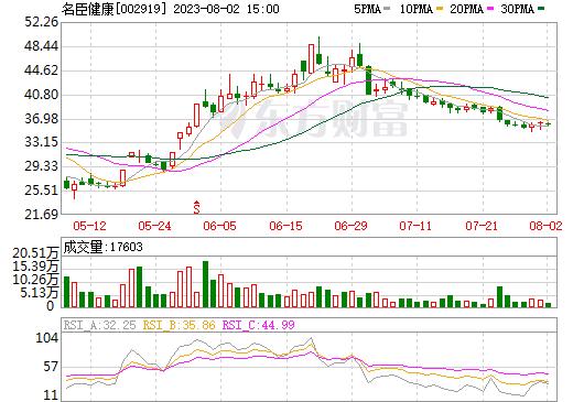 名臣健康(002919)
