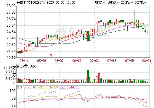 兴瑞科技(002937)