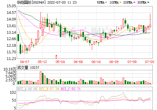 华阳国际(002949)
