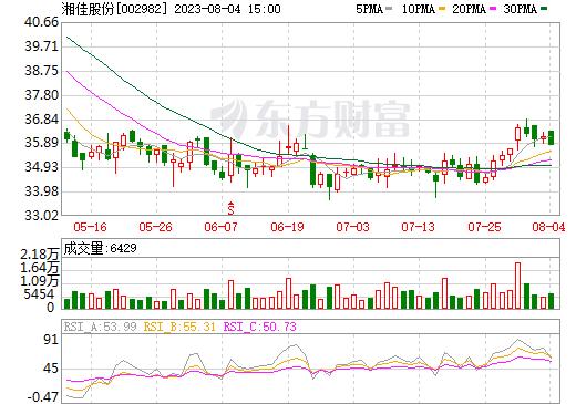 湘佳股份(002982)