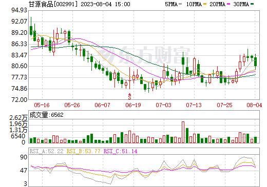 甘源食品(002991)