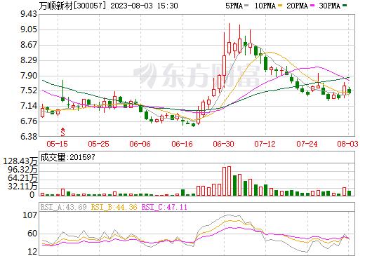 万顺新材(300057)