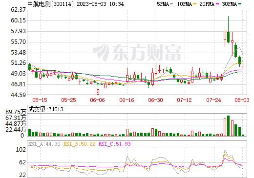中航电测(300114)