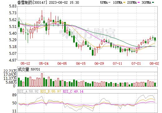 香雪制药(300147)