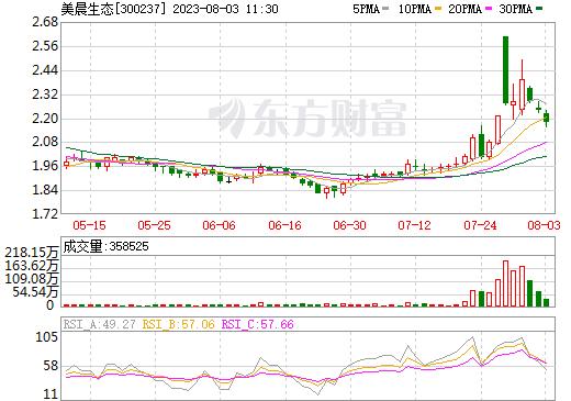 美晨生态(300237)